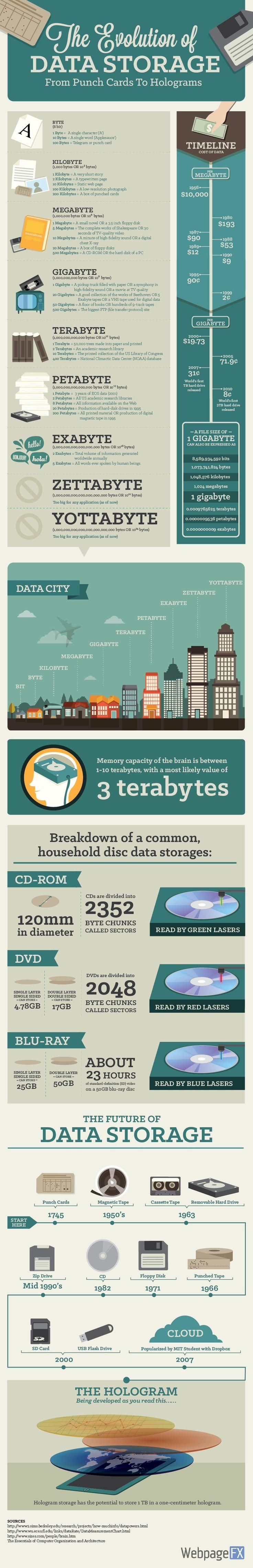 Infografik Data Storage Datenspeicher