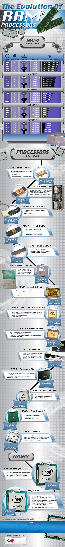 Infografik RAM Prozessor